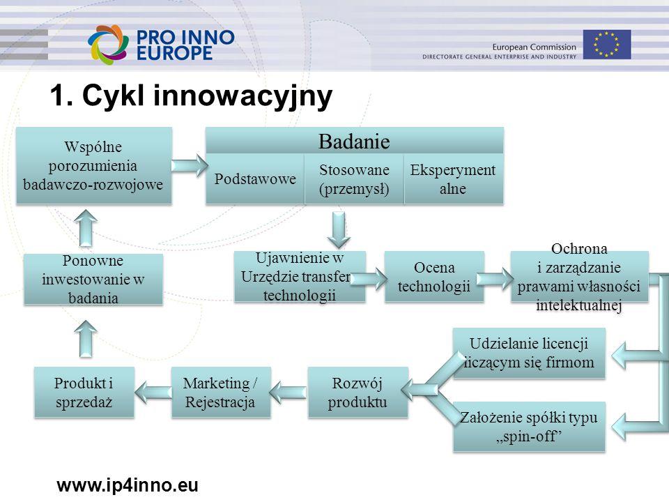 www.ip4inno.eu 1. Cykl innowacyjny Badanie Podstawowe Stosowane (przemysł) Stosowane (przemysł) Eksperyment alne Ujawnienie w Urzędzie transferu techn