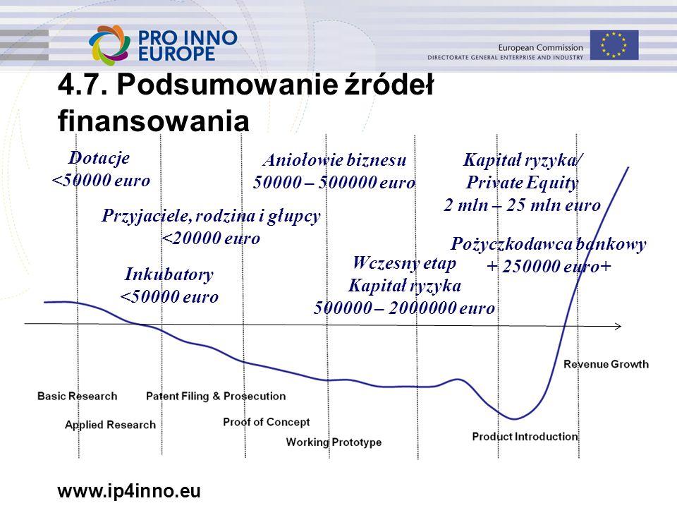 www.ip4inno.eu Dotacje <50000 euro Przyjaciele, rodzina i głupcy <20000 euro Inkubatory <50000 euro Aniołowie biznesu 50000 – 500000 euro Wczesny etap