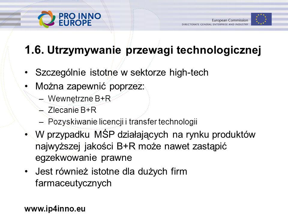 www.ip4inno.eu 1.6. Utrzymywanie przewagi technologicznej Szczególnie istotne w sektorze high-tech Można zapewnić poprzez: –Wewnętrzne B+R –Zlecanie B