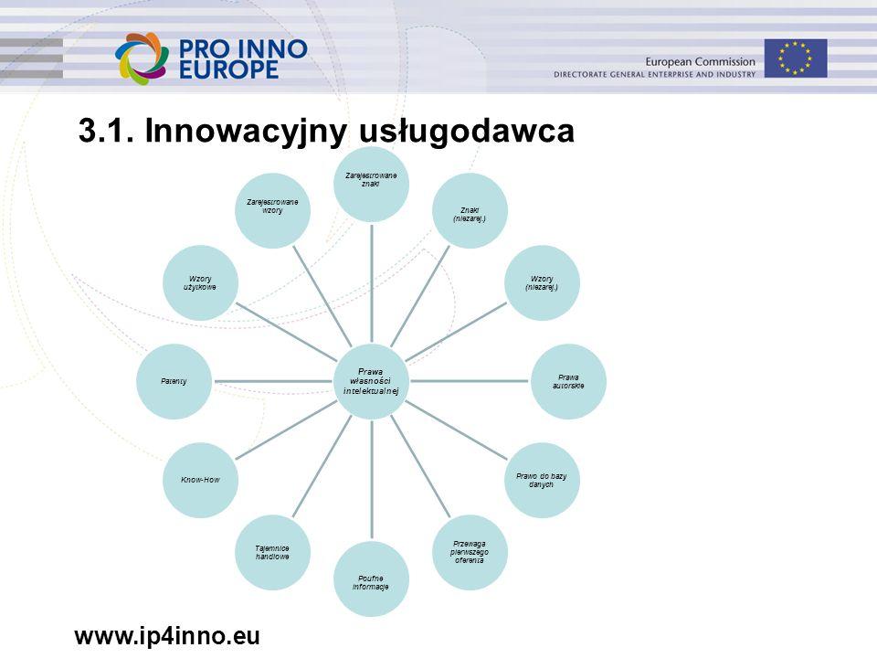 www.ip4inno.eu 3.1. Innowacyjny usługodawca Prawa własności intelektualnej Zarejestrowane znakiZnaki (niezarej.) Wzory (niezarej.) Prawa autorskie Pra