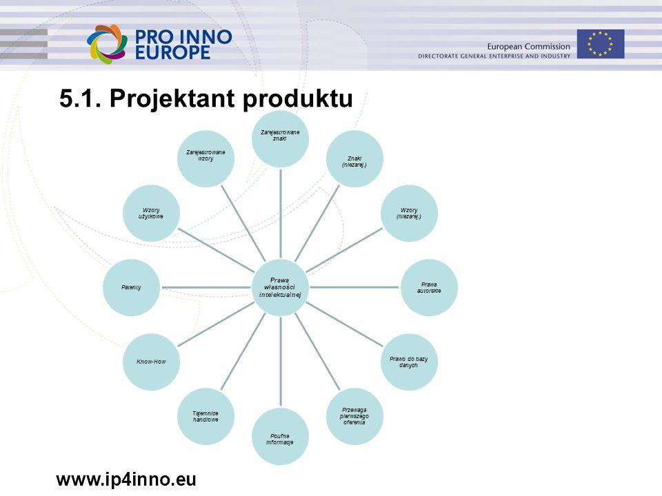 www.ip4inno.eu 5.1. Projektant produktu Prawa własności intelektualnej Zarejestrowane znakiZnaki (niezarej.) Wzory (niezarej.) Prawa autorskie Prawo d