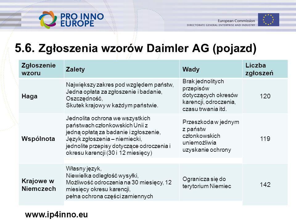 www.ip4inno.eu 5.6. Zgłoszenia wzorów Daimler AG (pojazd ) Jednolita ochrona we wszystkich państwach członkowskich Unii z jedną opłatą za badanie i zg
