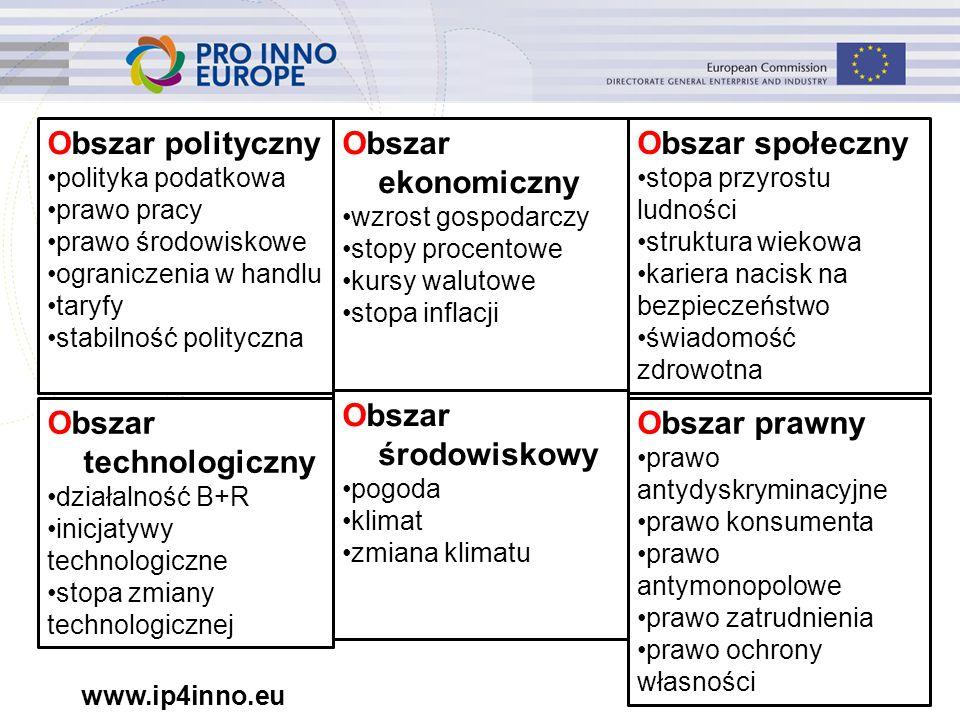 www.ip4inno.eu Obszar polityczny polityka podatkowa prawo pracy prawo środowiskowe ograniczenia w handlu taryfy stabilność polityczna Obszar ekonomicz