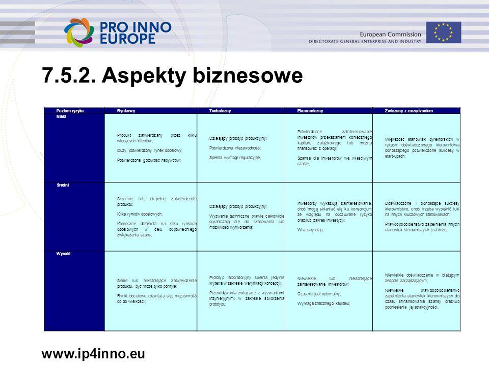 www.ip4inno.eu 7.5.2. Aspekty biznesowe Poziom ryzykaRynkowyTechnicznyEkonomicznyZwiązany z zarządzaniem Niski Produkt zatwierdzany przez kliku wiodąc