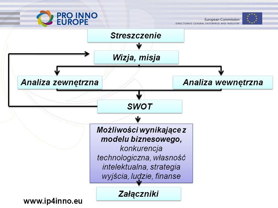 www.ip4inno.eu Streszczenie Wizja, misja Analiza zewnętrzna Analiza wewnętrzna SWOT Możliwości wynikające z modelu biznesowego, konkurencja technologi
