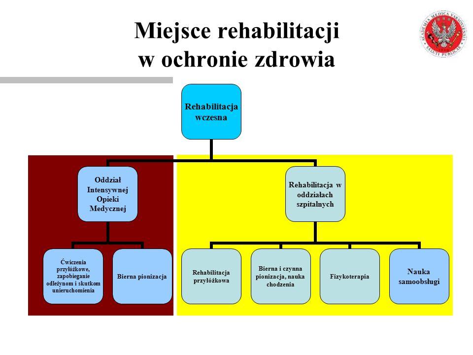 Miejsce rehabilitacji w ochronie zdrowia Rehabilitacja wczesna Oddział Intensywnej Opieki Medycznej Ćwiczenia przyłóżkowe, zapobieganie odleżynom i sk