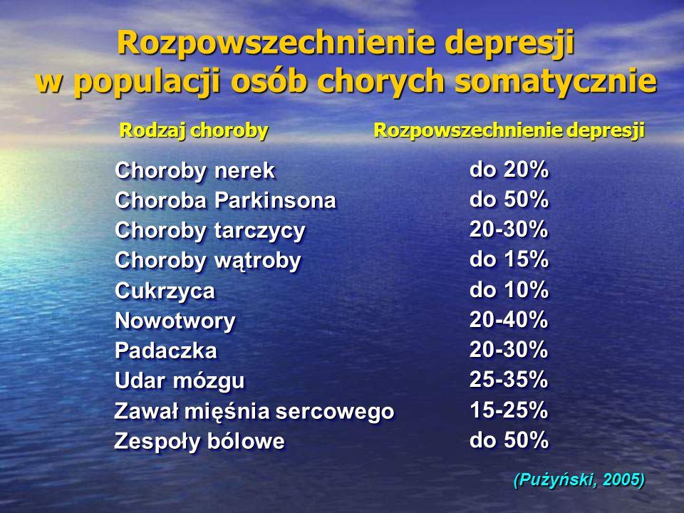 (Pużyński, 2005) Rozpowszechnienie depresji w populacji osób chorych somatycznie Choroby nerek Choroba Parkinsona Choroby tarczycy Choroby wątroby CukrzycaNowotworyPadaczka Udar mózgu Zawał mięśnia sercowego Zespoły bólowe Choroby nerek Choroba Parkinsona Choroby tarczycy Choroby wątroby CukrzycaNowotworyPadaczka Udar mózgu Zawał mięśnia sercowego Zespoły bólowe do 20% do 50% 20-30% do 15% do 10% 20-40%20-30%25-35%15-25% do 50% do 20% do 50% 20-30% do 15% do 10% 20-40%20-30%25-35%15-25% do 50% Rodzaj choroby Rozpowszechnienie depresji