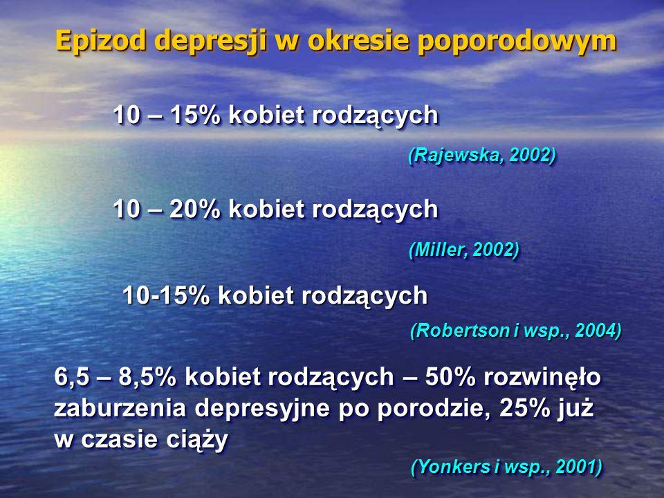 10 – 20% kobiet rodzących Epizod depresji w okresie poporodowym (Yonkers i wsp., 2001) 6,5 – 8,5% kobiet rodzących – 50% rozwinęło zaburzenia depresyjne po porodzie, 25% już w czasie ciąży 10 – 15% kobiet rodzących (Rajewska, 2002) (Miller, 2002) 10-15% kobiet rodzących (Robertson i wsp., 2004)