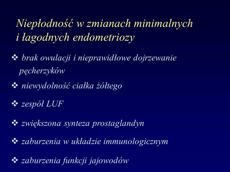 Niepłodność w zmianach minimalnych i łagodnych endometriozy v brak owulacji i nieprawidłowe dojrzewanie pęcherzyków v niewydolność ciałka żółtego v zespół LUF v zwiększona synteza prostaglandyn v zaburzenia w układzie immunologicznym v zaburzenia funkcji jajowodów