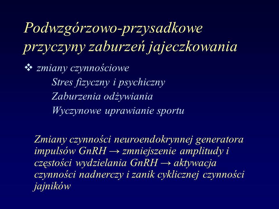 Podwzgórzowo-przysadkowe przyczyny zaburzeń jajeczkowania v zmiany czynnościowe Stres fizyczny i psychiczny Zaburzenia odżywiania Wyczynowe uprawianie sportu Zmiany czynności neuroendokrynnej generatora impulsów GnRH → zmniejszenie amplitudy i częstości wydzielania GnRH → aktywacja czynności nadnerczy i zanik cyklicznej czynności jajników