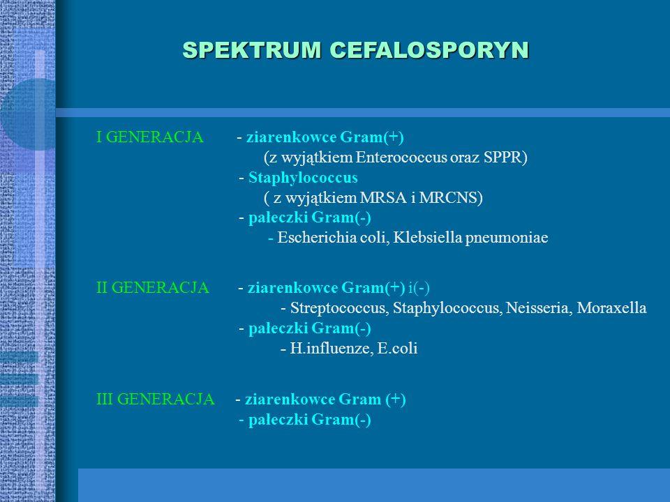 CEFALOSPORYNY I generacjaIII generacjaII generacjalV generacja cefalorydyna cefalotyna cefaleksyna cefradyna cefadroksyl cefazolina cefaklor cefamando