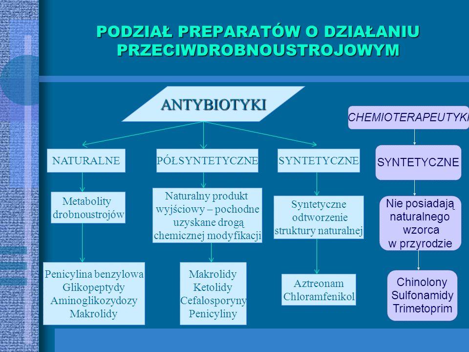 GŁÓWNE GRUPY ANTYBIOTYKÓW I CHEMIOTERAPEUTYKÓW 9 Chloramfenikol detreomycyna 10 Polimiksyny kolistyna 11 Rifamycyny rifampicyna 12 Sulfonamidy kotrimo