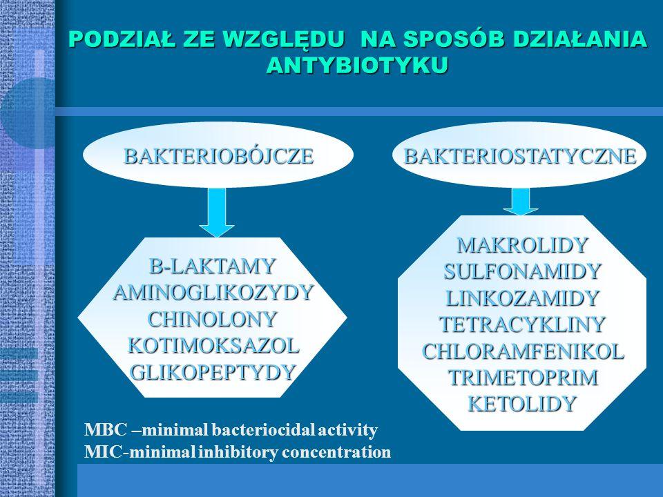 PODZIAŁ PREPARATÓW O DZIAŁANIU PRZECIWDROBNOUSTROJOWYM ANTYBIOTYKI Metabolity drobnoustrojów Penicylina benzylowa Glikopeptydy Aminoglikozydozy Makrol