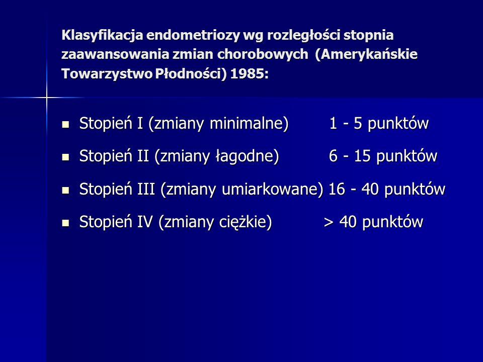 Klasyfikacja endometriozy wg rozległości stopnia zaawansowania zmian chorobowych (Amerykańskie Towarzystwo Płodności) 1985: Stopień I (zmiany minimalne) 1 - 5 punktów Stopień I (zmiany minimalne) 1 - 5 punktów Stopień II (zmiany łagodne) 6 - 15 punktów Stopień II (zmiany łagodne) 6 - 15 punktów Stopień III (zmiany umiarkowane) 16 - 40 punktów Stopień III (zmiany umiarkowane) 16 - 40 punktów Stopień IV (zmiany ciężkie) > 40 punktów Stopień IV (zmiany ciężkie) > 40 punktów