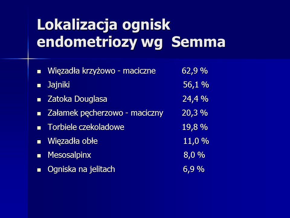 Lokalizacja ognisk endometriozy wg Semma Więzadła krzyżowo - maciczne 62,9 % Więzadła krzyżowo - maciczne 62,9 % Jajniki 56,1 % Jajniki 56,1 % Zatoka Douglasa 24,4 % Zatoka Douglasa 24,4 % Załamek pęcherzowo - maciczny 20,3 % Załamek pęcherzowo - maciczny 20,3 % Torbiele czekoladowe 19,8 % Torbiele czekoladowe 19,8 % Więzadła obłe 11,0 % Więzadła obłe 11,0 % Mesosalpinx 8,0 % Mesosalpinx 8,0 % Ogniska na jelitach 6,9 % Ogniska na jelitach 6,9 %