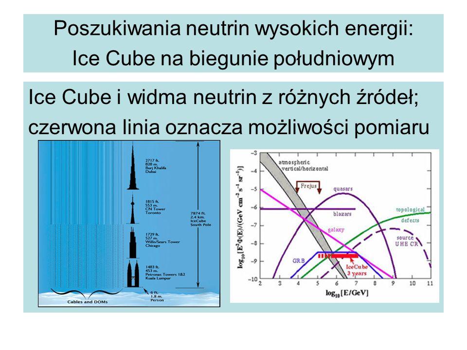 Poszukiwania neutrin wysokich energii: Ice Cube na biegunie południowym Ice Cube i widma neutrin z różnych źródeł; czerwona linia oznacza możliwości pomiaru
