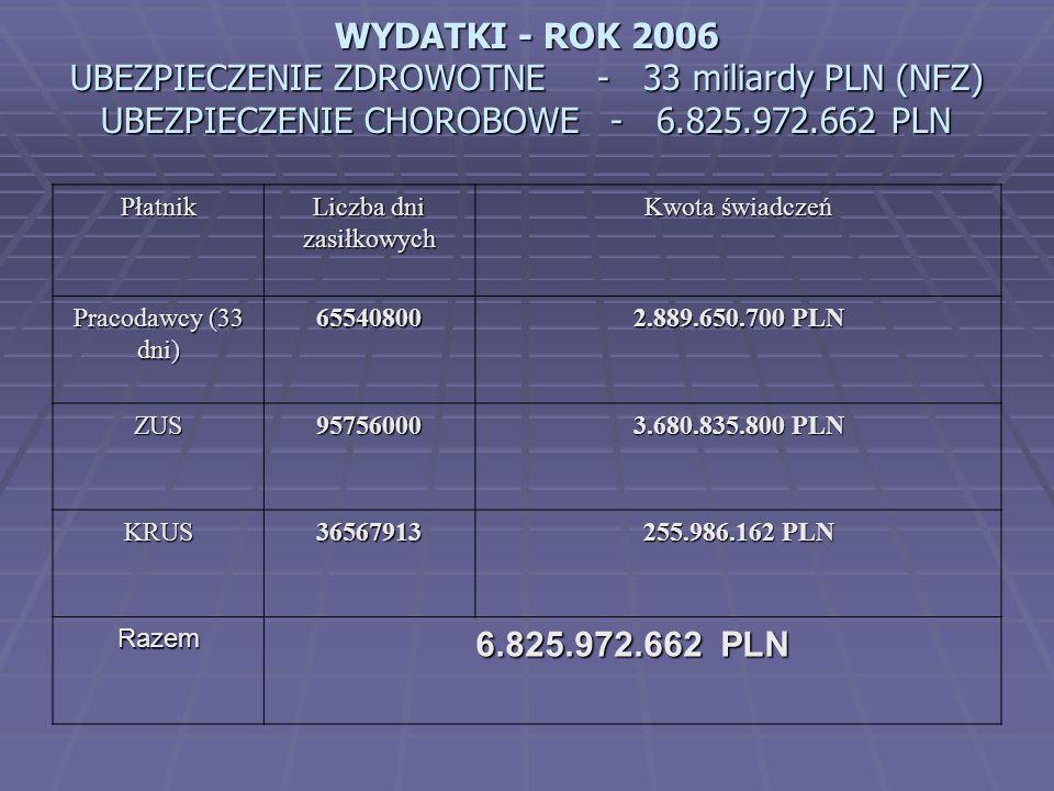 WYDATKI - ROK 2006 UBEZPIECZENIE ZDROWOTNE- 33 miliardy PLN (NFZ) UBEZPIECZENIE CHOROBOWE - 6.825.972.662 PLN Płatnik Liczba dni zasiłkowych Kwota świ
