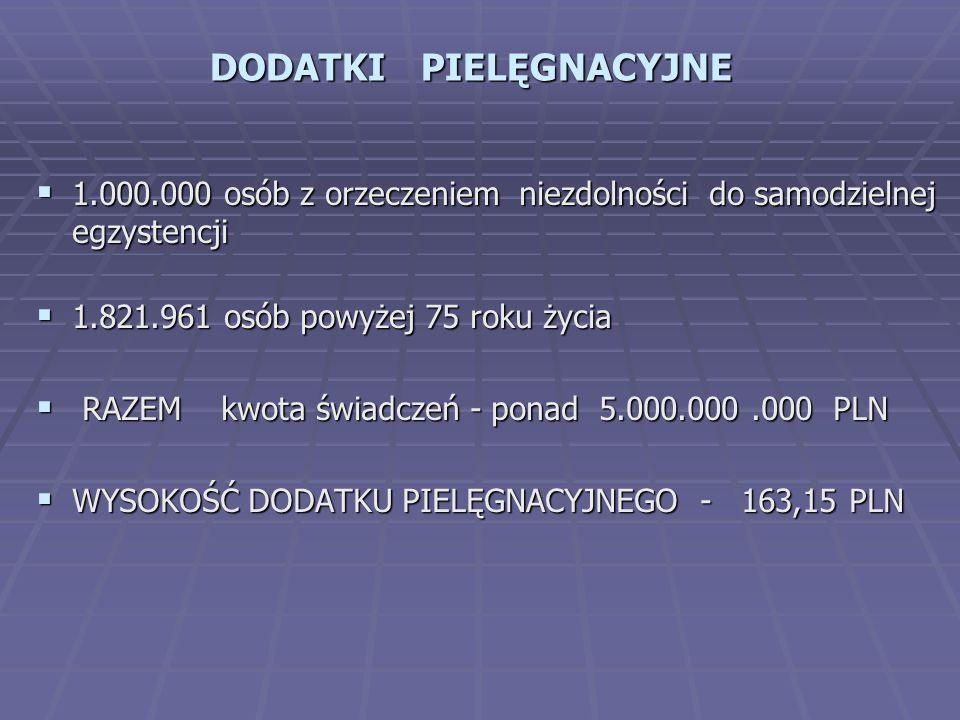 DODATKI PIELĘGNACYJNE  1.000.000 osób z orzeczeniem niezdolności do samodzielnej egzystencji  1.821.961 osób powyżej 75 roku życia  RAZEM kwota świadczeń - ponad 5.000.000.000 PLN  WYSOKOŚĆ DODATKU PIELĘGNACYJNEGO - 163,15 PLN