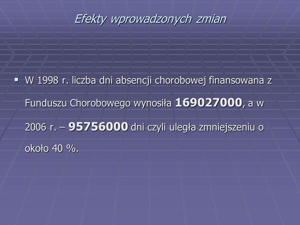 Efekty wprowadzonych zmian  W 1998 r. liczba dni absencji chorobowej finansowana z Funduszu Chorobowego wynosiła 169027000, a w 2006 r. – 95756000 dn