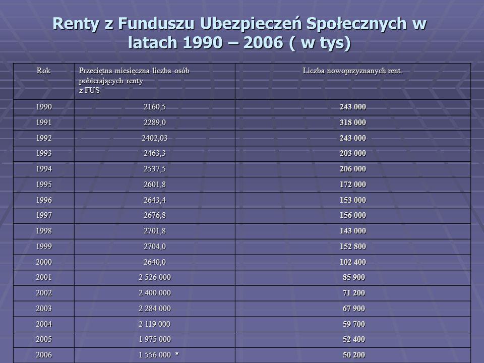 Renty z Funduszu Ubezpieczeń Społecznych w latach 1990 – 2006 ( w tys) Rok Przeciętna miesięczna liczba osób pobierających renty z FUS Liczba nowoprzyznanych rent.
