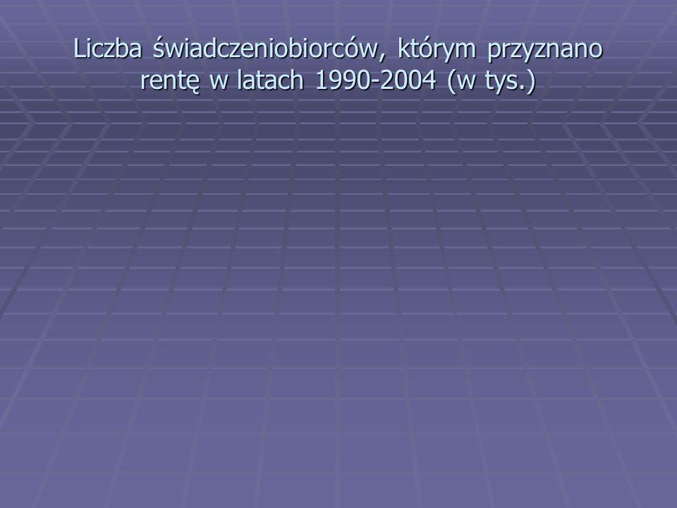 Liczba świadczeniobiorców, którym przyznano rentę w latach 1990-2004 (w tys.)