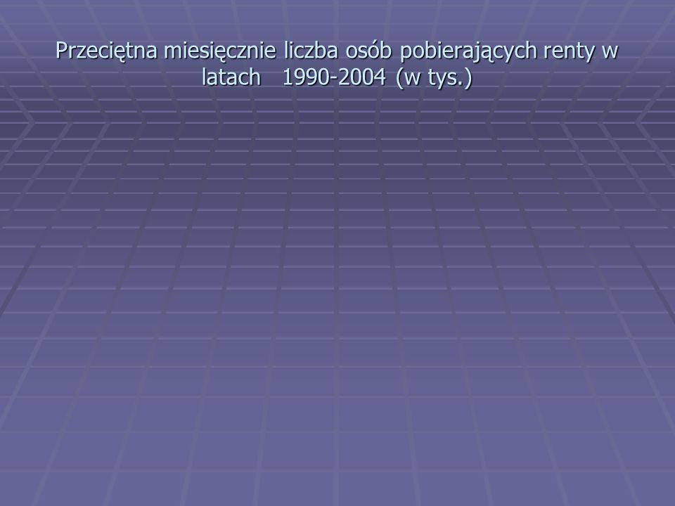 Przeciętna miesięcznie liczba osób pobierających renty w latach 1990-2004 (w tys.)
