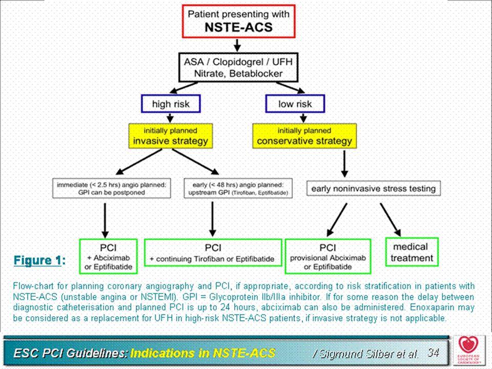 """Standardy ACC/AHA 2002  KLASA I zaleceń – jakość dowodu """"C"""": Podawanie objawowych leków wieńcowych (azotany, antagoniści wapnia) u chorych, u których"""