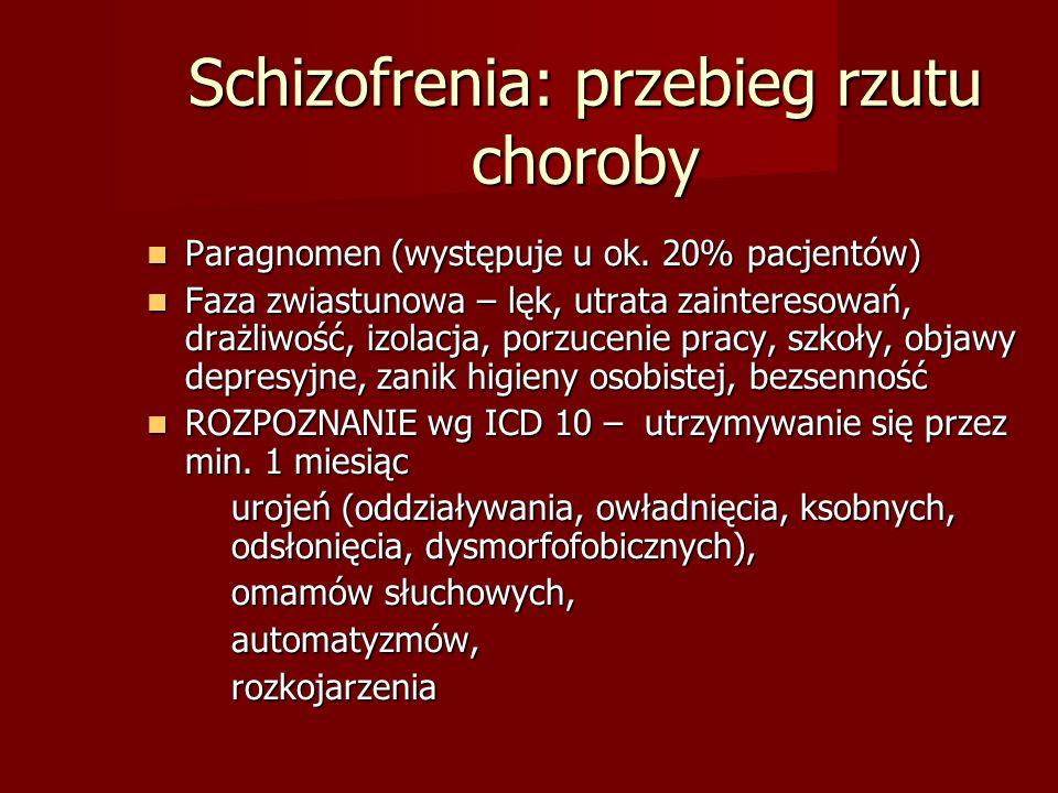 Schizofrenia: przebieg rzutu choroby Paragnomen (występuje u ok.