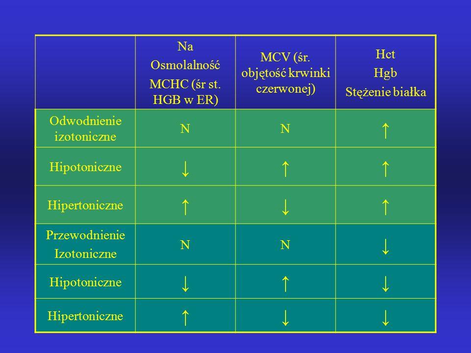 Zaburzenia osmolalności surowicy Objawy ze strony OUN ( apatia, splątanie, drgawki) – przemieszczanie się płynów do i z przestrzeni wewnątrzkomórkowej