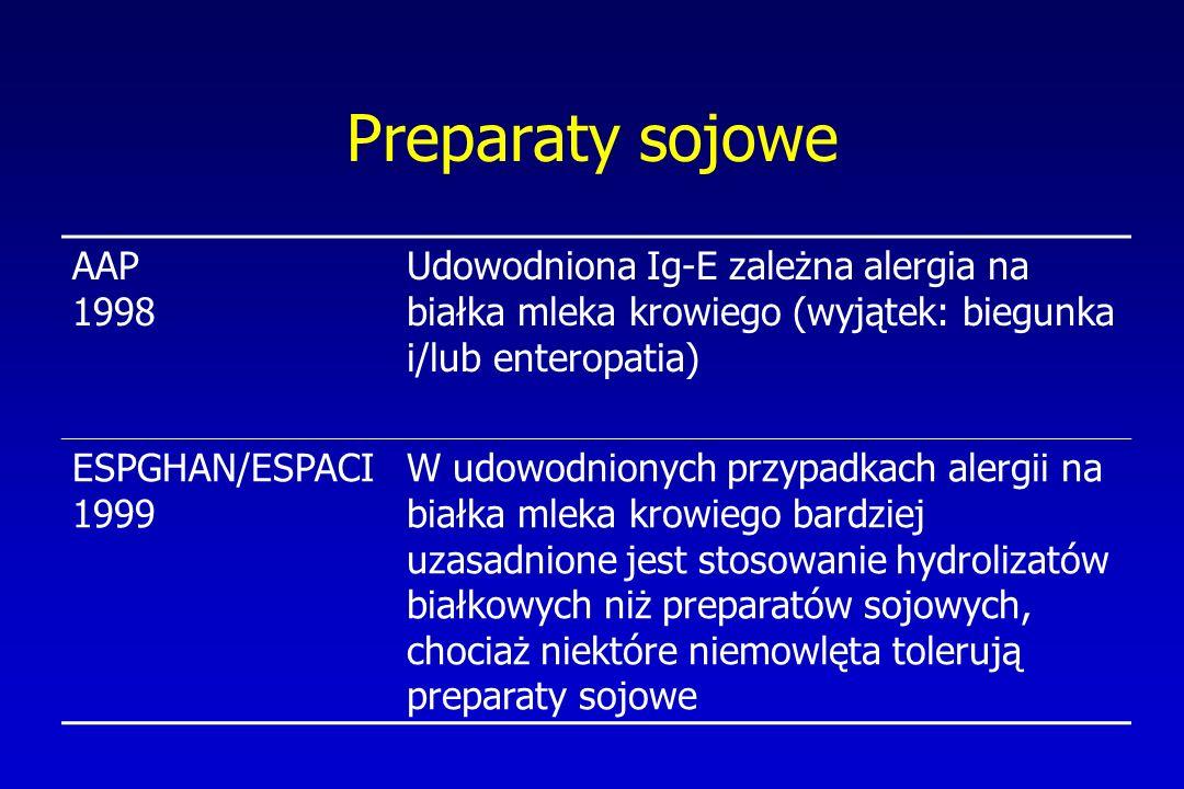 Preparaty sojowe AAP 1998 Udowodniona Ig-E zależna alergia na białka mleka krowiego (wyjątek: biegunka i/lub enteropatia) ESPGHAN/ESPACI 1999 W udowod