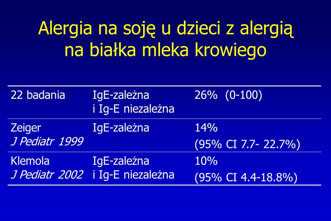 Alergia na soję u dzieci z alergią na białka mleka krowiego 22 badaniaIgE-zależna i Ig-E niezależna 26% (0-100) Zeiger J Pediatr 1999 IgE-zależna14% (