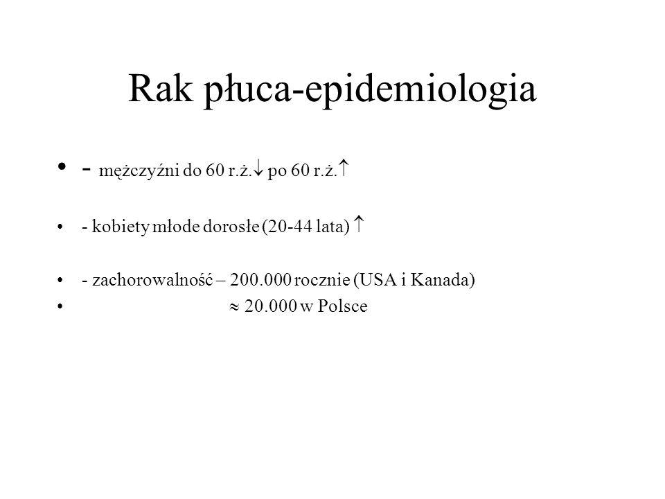 Rak płuca-epidemiologia - mężczyźni do 60 r.ż.  po 60 r.ż.  - kobiety młode dorosłe (20-44 lata)  - zachorowalność – 200.000 rocznie (USA i Kanada)