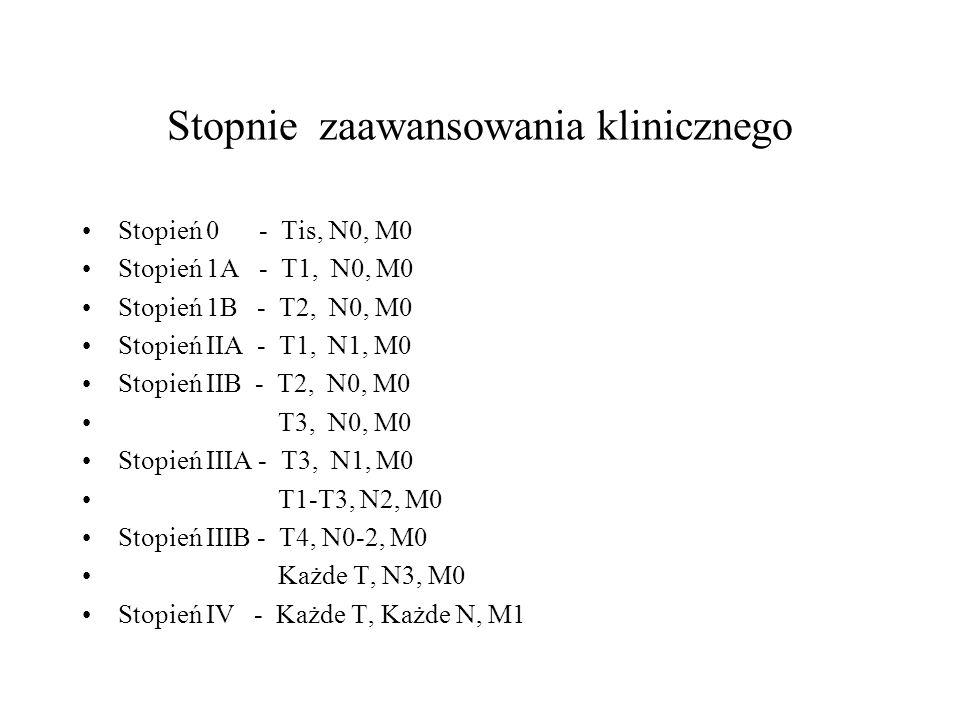 Stopnie zaawansowania klinicznego Stopień 0 - Tis, N0, M0 Stopień 1A - T1, N0, M0 Stopień 1B - T2, N0, M0 Stopień IIA - T1, N1, M0 Stopień IIB - T2, N