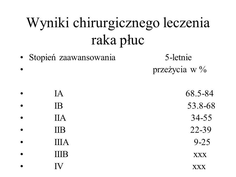 Wyniki chirurgicznego leczenia raka płuc Stopień zaawansowania 5-letnie przeżycia w % IA 68.5-84 IB 53.8-68 IIA 34-55 IIB 22-39 IIIA 9-25 IIIB xxx IV
