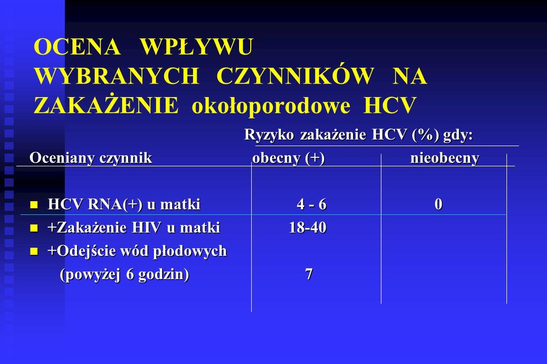 OCENA WPŁYWU WYBRANYCH CZYNNIKÓW NA ZAKAŻENIE okołoporodowe HCV Ryzyko zakażenie HCV (%) gdy: Ryzyko zakażenie HCV (%) gdy: Oceniany czynnik obecny (+) nieobecny HCV RNA(+) u matki 4 - 6 0 HCV RNA(+) u matki 4 - 6 0 +Zakażenie HIV u matki 18-40 +Zakażenie HIV u matki 18-40 +Odejście wód płodowych +Odejście wód płodowych (powyżej 6 godzin) 7 (powyżej 6 godzin) 7