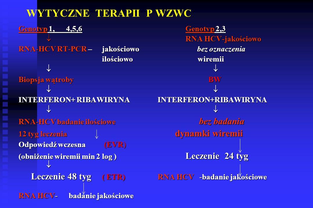 WYTYCZNE TERAPII P WZWC Genotyp 1, 4,5,6Genotyp 2,3  RNA HCV-jakościowo RNA-HCV RT-PCR – jakościowo bez oznaczenia ilościowo wiremii  Biopsja wątroby BW  INTERFERON+ RIBAWIRYNAINTERFERON+RIBAWIRYNA  RNA-HCV badanie ilościowe bez badania 12 tyg leczenia dynamki wiremii Odpowiedź wczesna (EVR) (obniżenie wiremii min 2 log ) Leczenie 24 tyg  Leczenie 48 tyg ( ETR)RNA HCV -badanie jakościowe Leczenie 48 tyg ( ETR)RNA HCV -badanie jakościowe RNA HCV- badanie jakościowe