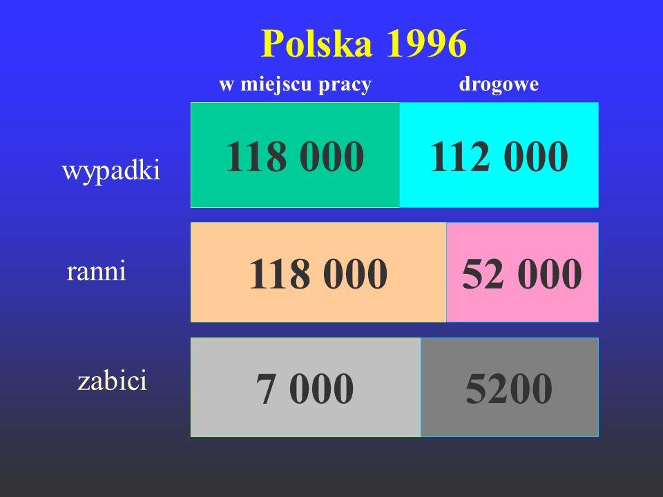 Polska 1996 118 000112 000 wypadki ranni 118 00052 000 w miejscu pracydrogowe zabici 7 0005200