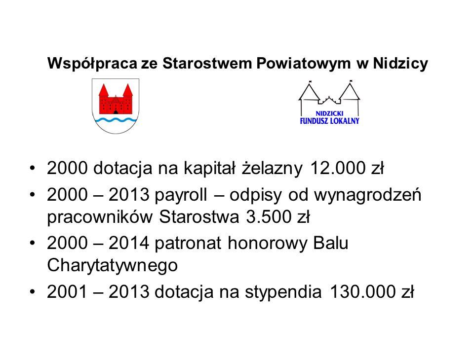 Współpraca ze Starostwem Powiatowym w Nidzicy 2000 dotacja na kapitał żelazny 12.000 zł 2000 – 2013 payroll – odpisy od wynagrodzeń pracowników Starostwa 3.500 zł 2000 – 2014 patronat honorowy Balu Charytatywnego 2001 – 2013 dotacja na stypendia 130.000 zł