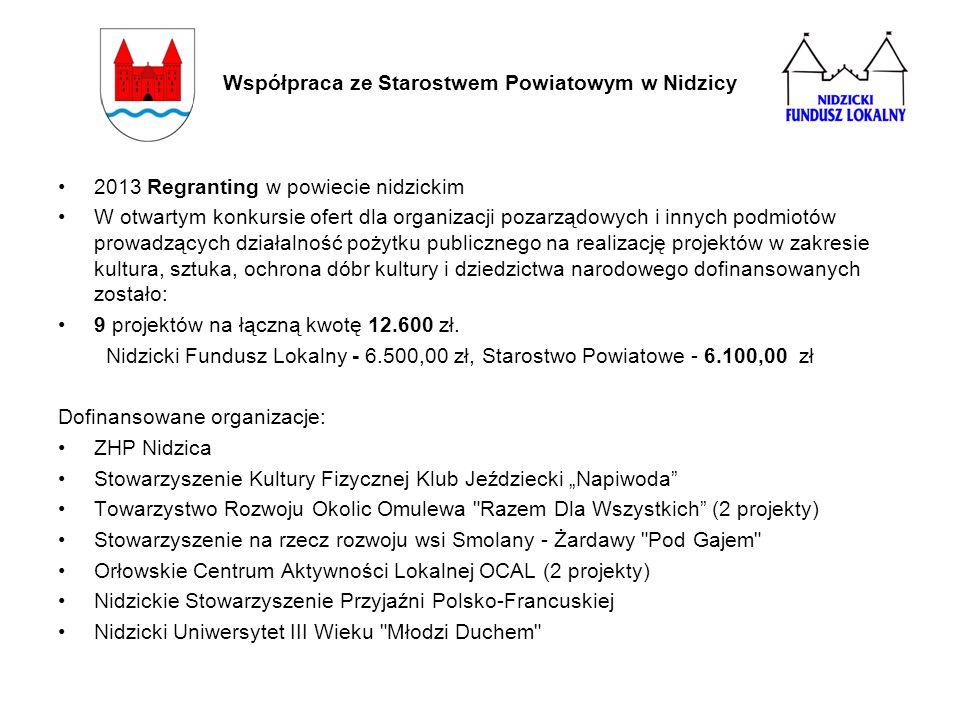 Współpraca ze Starostwem Powiatowym w Nidzicy 2013 Regranting w powiecie nidzickim W otwartym konkursie ofert dla organizacji pozarządowych i innych p