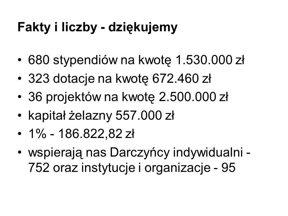 Fakty i liczby - dziękujemy 680 stypendiów na kwotę 1.530.000 zł 323 dotacje na kwotę 672.460 zł 36 projektów na kwotę 2.500.000 zł kapitał żelazny 55