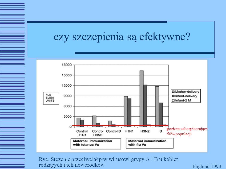 Ryc. Stężenie przeciwciał p/w wirusowi grypy A i B u kobiet rodzących i ich noworodków Englund 1993 czy szczepienia są efektywne? poziom zabezpieczają