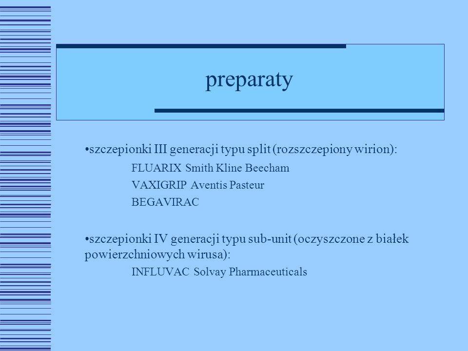 preparaty szczepionki III generacji typu split (rozszczepiony wirion): FLUARIX Smith Kline Beecham VAXIGRIP Aventis Pasteur BEGAVIRAC szczepionki IV generacji typu sub-unit (oczyszczone z białek powierzchniowych wirusa): INFLUVAC Solvay Pharmaceuticals