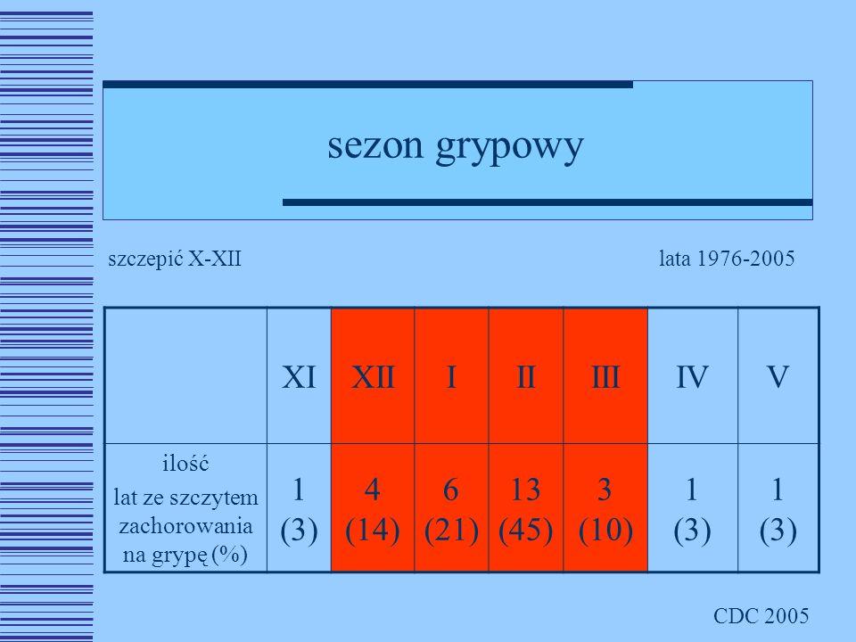 sezon grypowy XIXIIIIIIIIIVV ilość lat ze szczytem zachorowania na grypę (%) 1 (3) 4 (14) 6 (21) 13 (45) 3 (10) 1 (3) lata 1976-2005 CDC 2005 szczepić X-XII