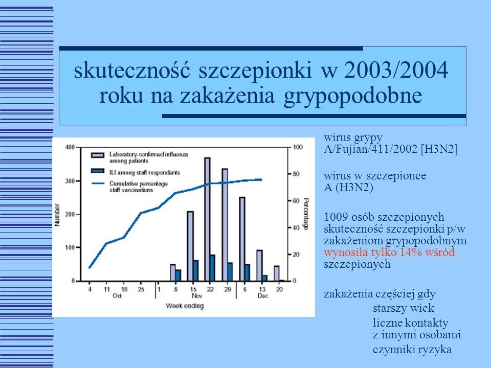 skuteczność szczepionki w 2003/2004 roku na zakażenia grypopodobne wirus grypy A/Fujian/411/2002 [H3N2] wirus w szczepionce A (H3N2) 1009 osób szczepionych skuteczność szczepionki p/w zakażeniom grypopodobnym wynosiła tylko 14% wśród szczepionych zakażenia częściej gdy starszy wiek liczne kontakty z innymi osobami czynniki ryzyka