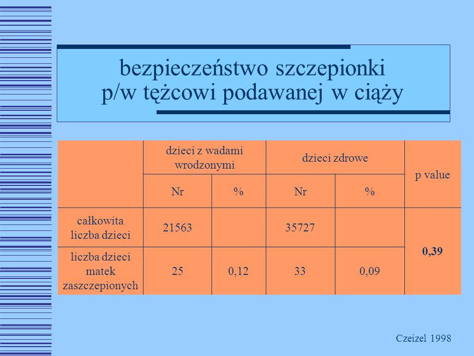 bezpieczeństwo szczepionki p/w tężcowi podawanej w ciąży dzieci z wadami wrodzonymi dzieci zdrowe p value Nr% % całkowita liczba dzieci 2156335727 0,39 liczba dzieci matek zaszczepionych 250,12330,09 Czeizel 1998