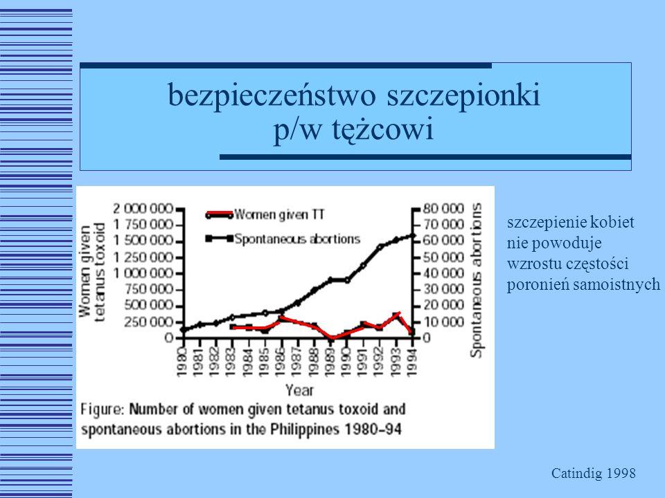 bezpieczeństwo szczepionki p/w tężcowi szczepienie kobiet nie powoduje wzrostu częstości poronień samoistnych Catindig 1998