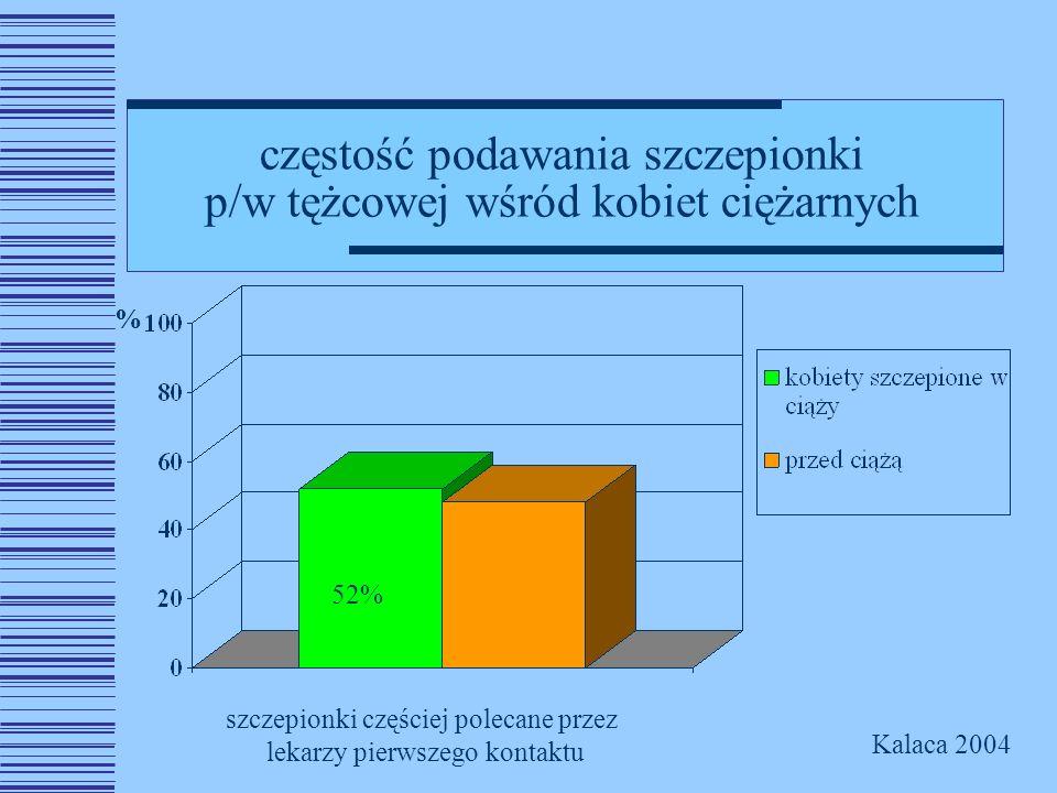 częstość podawania szczepionki p/w tężcowej wśród kobiet ciężarnych szczepionki częściej polecane przez lekarzy pierwszego kontaktu Kalaca 2004 % 52%
