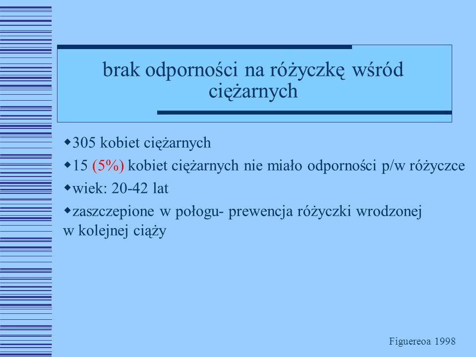 brak odporności na różyczkę wśród ciężarnych  305 kobiet ciężarnych  15 (5%) kobiet ciężarnych nie miało odporności p/w różyczce  wiek: 20-42 lat  zaszczepione w połogu- prewencja różyczki wrodzonej w kolejnej ciąży Figuereoa 1998