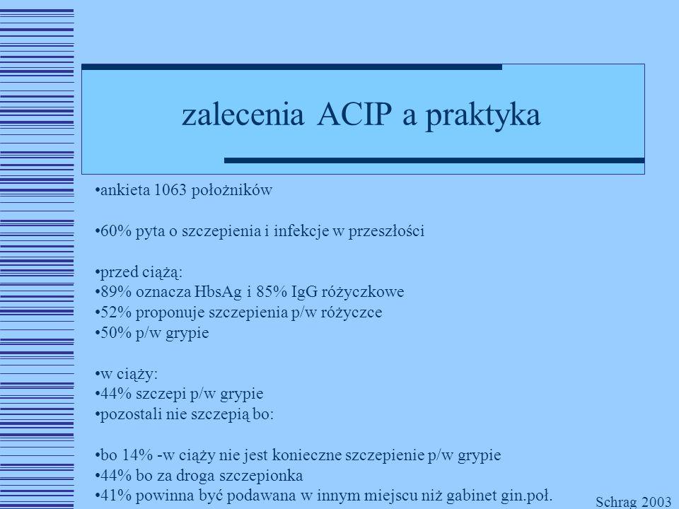 zalecenia ACIP a praktyka ankieta 1063 położników 60% pyta o szczepienia i infekcje w przeszłości przed ciążą: 89% oznacza HbsAg i 85% IgG różyczkowe 52% proponuje szczepienia p/w różyczce 50% p/w grypie w ciąży: 44% szczepi p/w grypie pozostali nie szczepią bo: bo 14% -w ciąży nie jest konieczne szczepienie p/w grypie 44% bo za droga szczepionka 41% powinna być podawana w innym miejscu niż gabinet gin.poł.