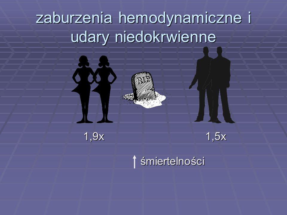 zaburzenia hemodynamiczne i udary niedokrwienne śmiertelności śmiertelności 1,5x1,9x